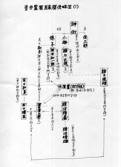 画像に alt 属性が指定されていません。ファイル名: Somei-ryakuzu-1.jpg